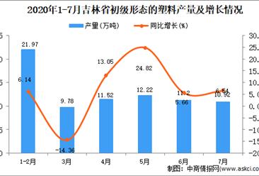2020年7月吉林省初级形态的塑料产量数据统计分析