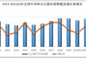 2020年全球半导体分离器件行业市场分析:市场销售规模基本保持稳定(图)