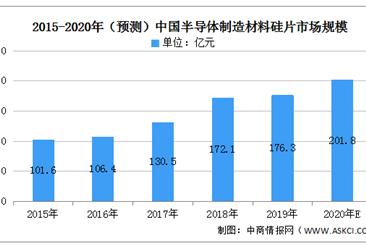 2020年中国半导体硅片行业市场分析:市场格局较为稳定(图)