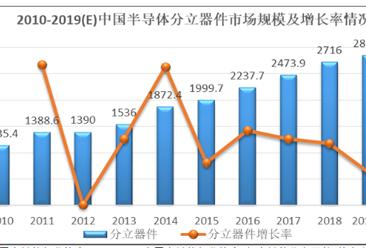 2020年中国半导体分离器件行业市场分析:市场规模稳步增长(图)