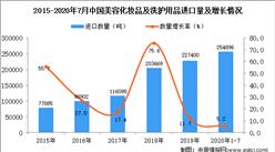 2020年1-7月中国美容化妆品及洗护用品进口数据统计分析