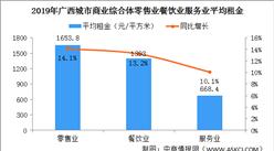 2020年广西城市商业综合体经营效率分析:租金上涨 日均平效提高(图)
