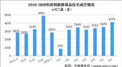 2020年8月深圳各区新房成交数据分析:龙岗成交小幅下跌(图)