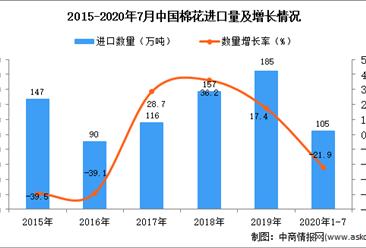 2020年1-7月中国棉花进口数据统计分析