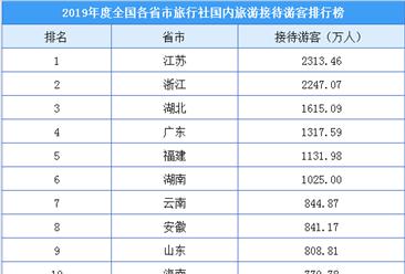 2019年度全国旅行社国内旅游接待人数排行榜(附榜单)