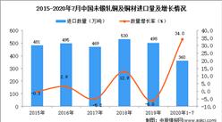 2020年1-7月中国未锻轧铜及铜材进口数据统计分析