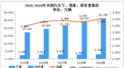 2020年中国轮胎行业市场规模及发展趋势预测分析