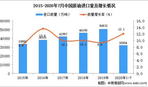 2020年1-7月中国原油进口数据统计分析