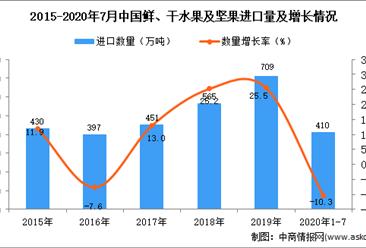 2020年1-7月中国鲜、干水果及坚果进口数据统计分析