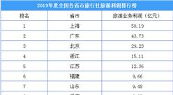 2019年度全国各省市旅行社利润排名:上海旅游业务利润超50亿(附榜单)