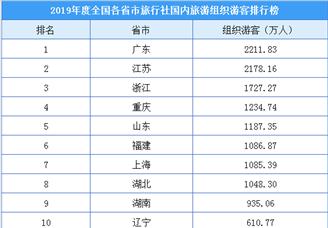 2019年度全国各省市旅行社国内旅游组织游客排行榜