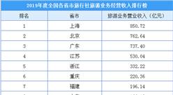 2019年度全国各省市旅行社旅游收入排行榜:4省市收入超500亿元(附榜单)