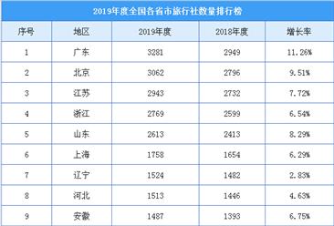2019年度全国各省市旅行社数量排行榜(附榜单)
