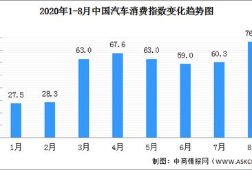 2020年8月汽车消费指数76.6 预计9月将有较多增长