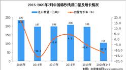 2020年1-7月中国棉纱线进口数据统计分析