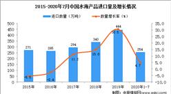 2020年1-7月中国水海产品进口数据统计分析