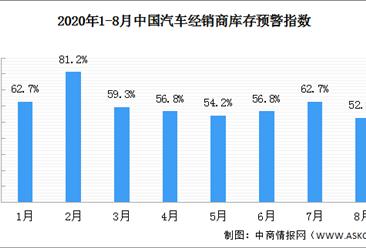 2020年8月汽车经销商库存预警指数52.8% 行业景气有所改善