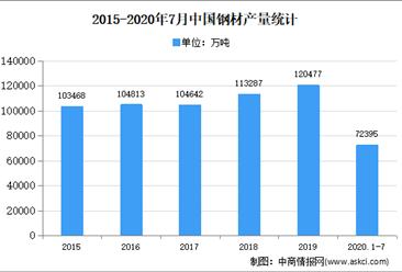 2020年中国钢铁物流市场现状及发展趋势预测分析