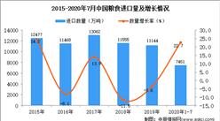 2020年1-7月中国粮食进口数据统计分析