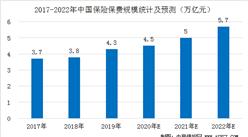 2020年中国保险行业市场规模预测:保险保费规模将达4.5万亿元 (图)