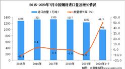 2020年1-7月中国钢材进口数据统计分析