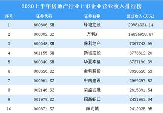 2020上半年房地产行业上市企业营业收入排行榜