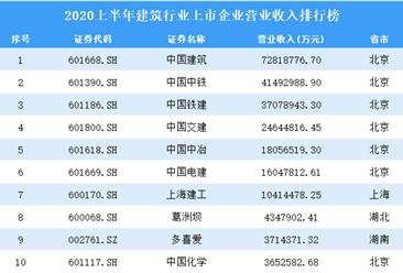 2020上半年建筑行业上市企业营业收入100强排行榜