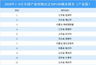 产业地产投资情报:2020年1-8月全国产业用地出让TOP100地市排名(产业篇)
