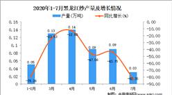 2020年7月黑龙江纱产量数据统计分析
