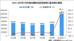 2020年1-7月中国未锻轧铝及铝材进口数据统计分析