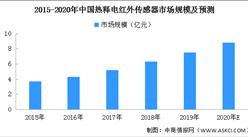 2020年中国热释电红外传感器市场预测分析(附图表)