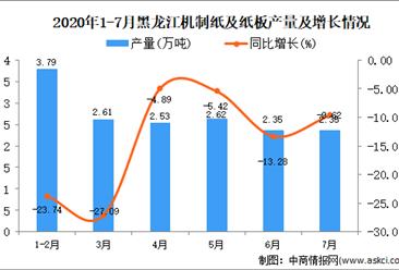 2020年7月黑龙江机制纸及纸板产量数据统计分析