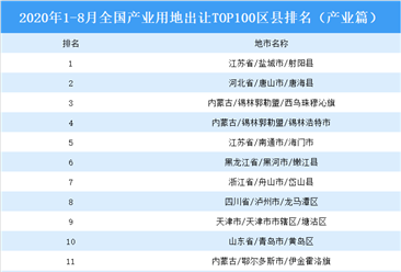产业地产投资情报:2020年1-8月全国产业用地出让TOP100区县排名(产业篇)