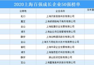 2020上海百强成长企业50强排行榜