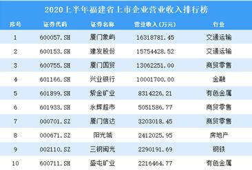 2020上半年福建省上市企业100强排行榜