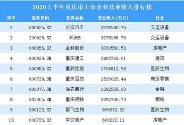 2020上半年重庆市上市企业50强排行榜