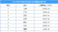 2019年度全国各省市旅行社实缴税金排行榜:上海缴税12.7亿元  全国第一