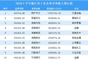 2020上半年浙江省上市企业营业收入排行榜
