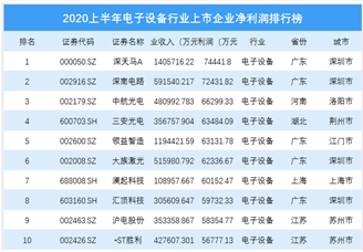 2020上半年钢铁行业上市企业净利润排行榜 (附榜单)