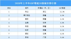 2020年上半年GDP增速20强城市排行榜:舟山GDP逆势增长11.9%排名第一(图)