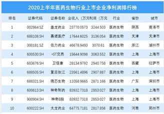 2020上半年生物医药行业上市企业净利润排行榜 TOP100(附名单)