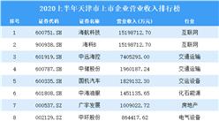 2020上半年天津市上市企业营业收入排行榜