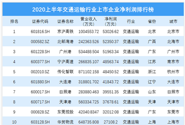2020上半年交通运输 行业上市企业净利润排行榜(附榜单)