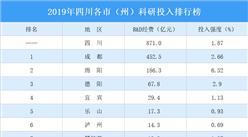 2019年四川各市(州)科研投入排行榜:成都绵阳德阳投入强度大(图)