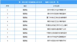 第二批全国乡村旅游重点村名单出炉:福建共26个乡村入选(附图表)