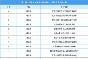 第二批全国乡村旅游重点村名单出炉:湖北共27个乡村入选(附图表)