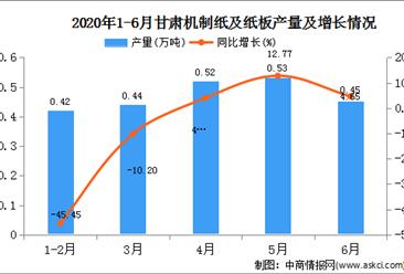 2020年1-6月甘肃省机制纸及纸板产量为2.36万吨  同比下降11.28%