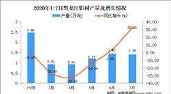 2020年7月黑龙江铝材产量数据统计分析