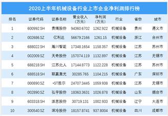 2020上半年用具设备行业上市企业净利润排行榜 TOP100(附榜单)