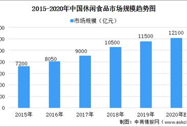 2020年中国休闲食品市场规模及发展前景预测分析(图)